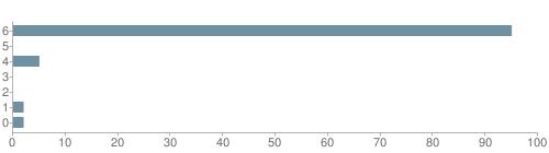 Chart?cht=bhs&chs=500x140&chbh=10&chco=6f92a3&chxt=x,y&chd=t:95,0,5,0,0,2,2&chm=t+95%,333333,0,0,10 t+0%,333333,0,1,10 t+5%,333333,0,2,10 t+0%,333333,0,3,10 t+0%,333333,0,4,10 t+2%,333333,0,5,10 t+2%,333333,0,6,10&chxl=1: other indian hawaiian asian hispanic black white